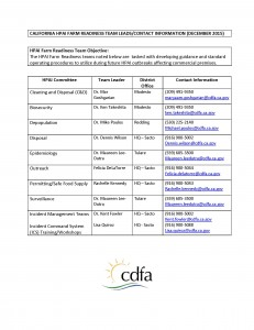 CDFA-Workgroup-Contacts