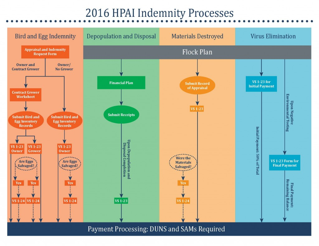 Flowchart-2016_HPAI_Indemnity_Processes_v2_011516